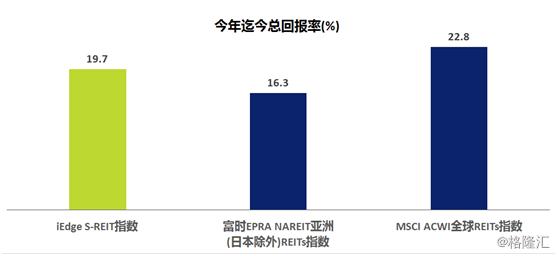 S-REIT指数五只表现最佳成分股今年迄今回报率超47%
