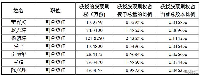 大族激光(002008.SZ)拟授出不超5000万份股票期权  行权价为30.57元/股