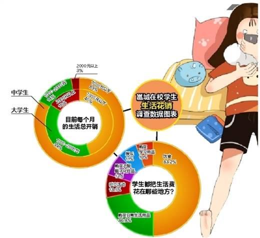 邕城生活费小调查:大学生每月一两千元,中学生千元以下