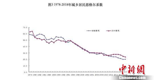 70年来北京居民收入快速增长 恩格尔系数大幅下降|净收入