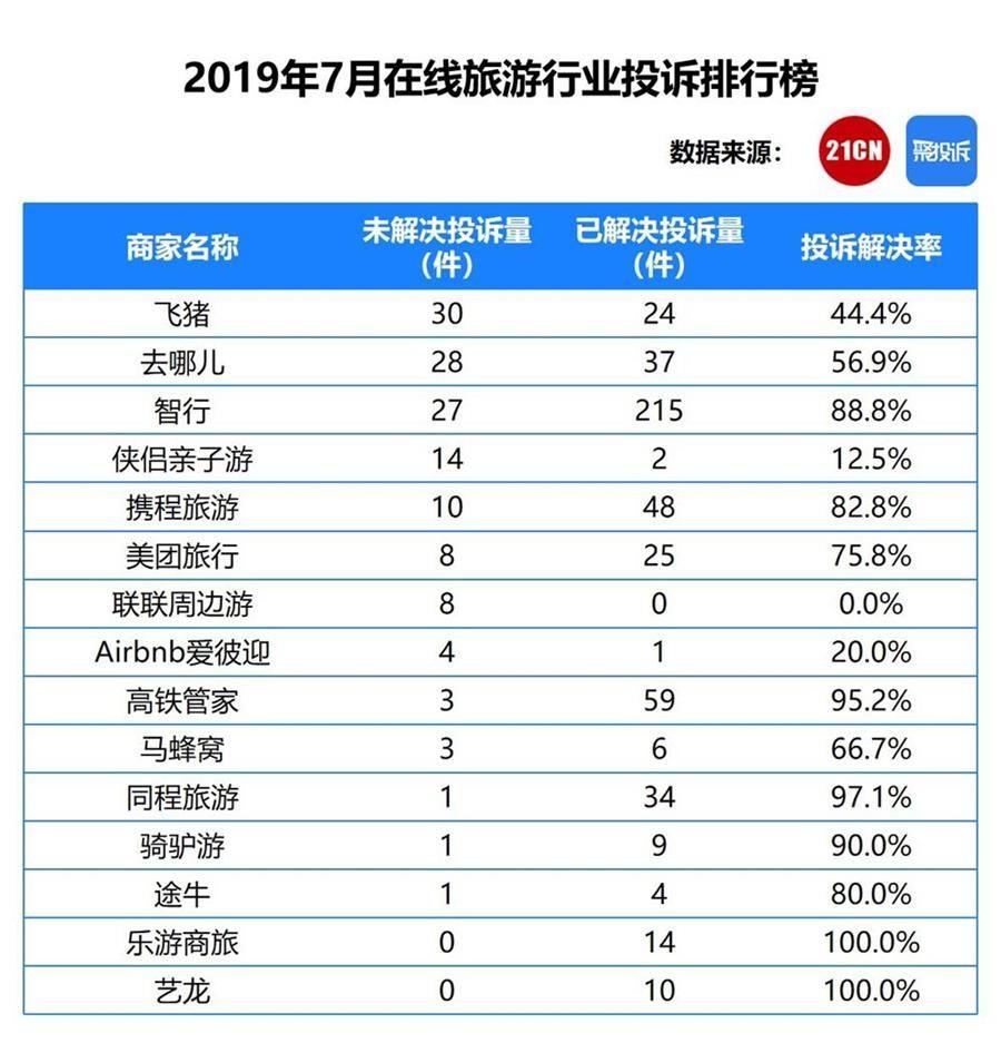 7月在线旅游投诉76.7%解决,飞猪、爱彼迎过半投诉未解决丨聚投诉2019数据