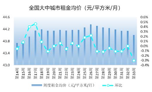 租赁市场进入季节性淡季,一二线城市租金普遍下跌