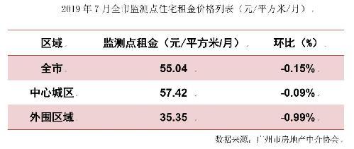 广州市住宅租金动态监测报告发布