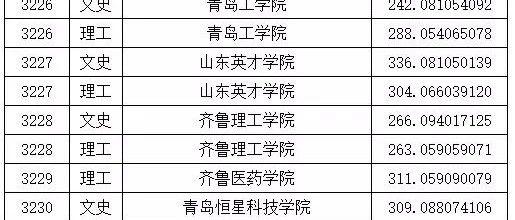 我省高职(专科)A段录取院校投档分数线发布