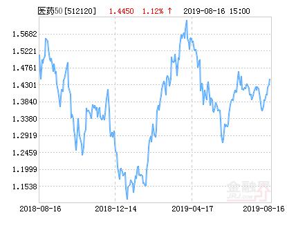 华安中证医药ETF净值上涨1.12% 请保持关注