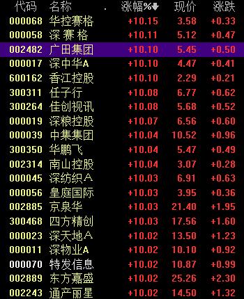 深圳本地股爆发涨停潮 三条主线布局投资机会