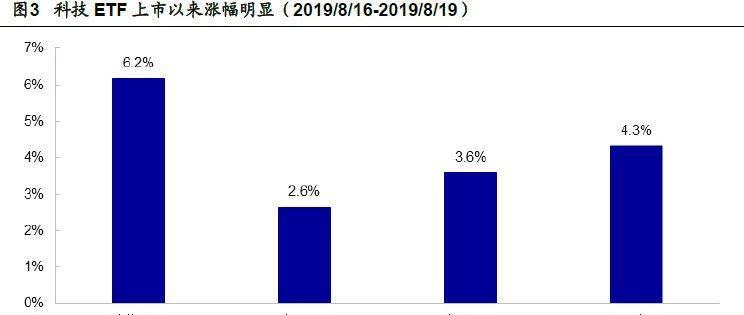 【海通金工】量价双升,首只科技ETF上市后,投资者关注度高