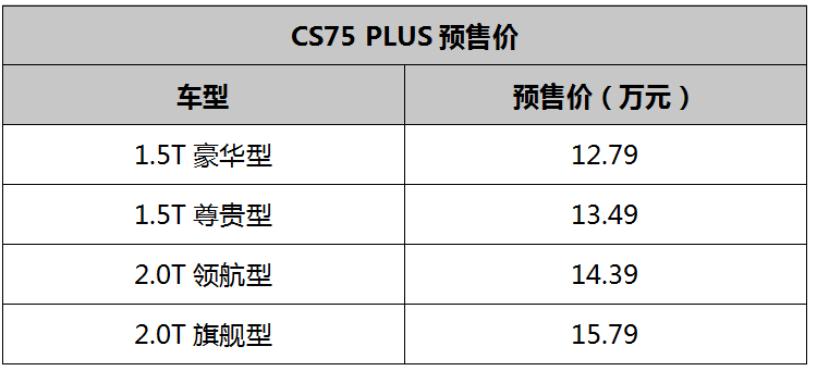 12.79万元起售 长安CS75 PLUS正式开启预售