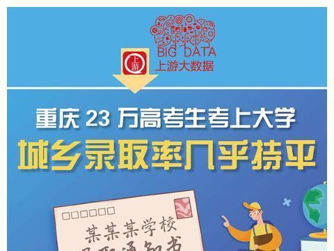 上游大数据 | 重庆23万高考生考上大学,城乡录取率几乎持平