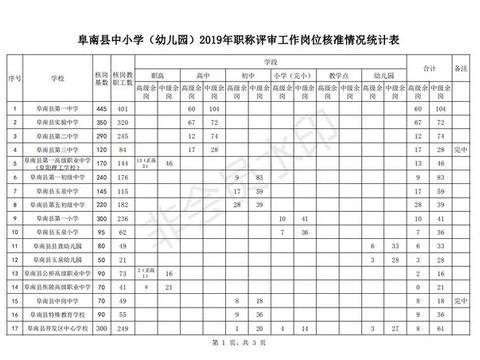 阜阳阜南中小学(幼儿园)教师2019年度职称评审工作岗位,速看