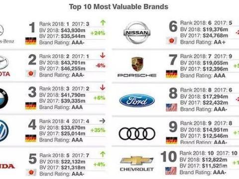 全球最具价值汽车排行榜,奔驰成功逆袭,丰田屈居第二?