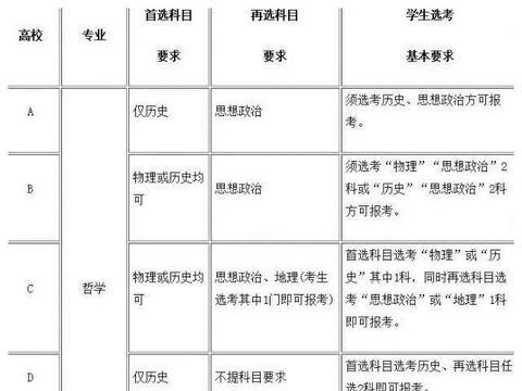 湖北省2021年高考选考科目要求说明
