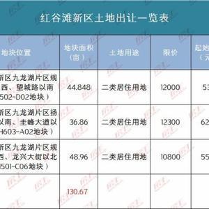 130亩!九龙湖3宗居住用地上线待拍!最高毛坯限价12300元/㎡