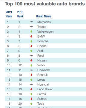 2019年汽车品牌价值百强榜,路虎排名第15,比法拉利还值钱