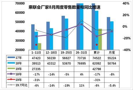8月汽车销量将迎大幅下跌,厂商苦不堪言,消费者也未必受益