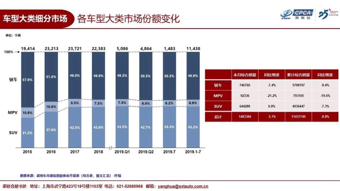 7月SUV市场CR-V第二,Q5进前十,但中国品牌却越来越难