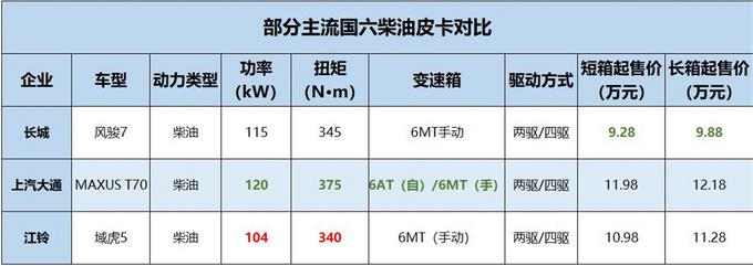 江铃域虎5国六版到店,10.98万起售,性价比...