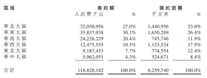 华润置地上半年营业额458亿 花820亿拿地逾千万平米