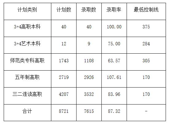 济宁市初中后高职高师第三次征集志愿投档结果出炉