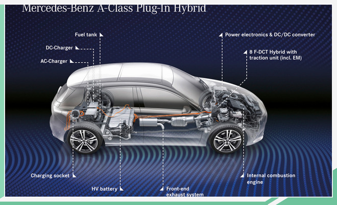 奔驰A级、B级推插电混动车型 纯电续航超70公里