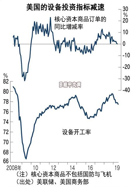 贸易摩擦令美国设备投资出现减速