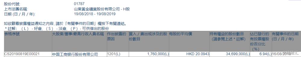【增减持】 山东黄金(01787.HK)遭工商银行减持176万股