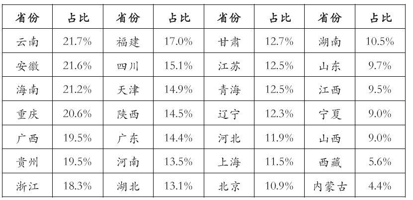 上半年省份房地产依赖度:云南第