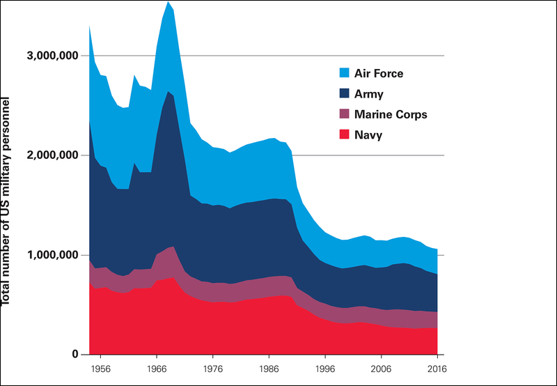 美国军事人员的数量在冷战后期出现了明显下降。(图自该报告)