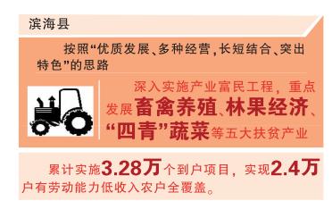 滨海:产业扶贫助力低收入农户精准脱贫