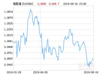 浦银安盛中证高股息ETF净值上涨2.23% 请保持关注