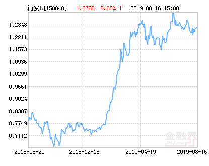 银华消费分级混合B基金最新净值涨幅达1.97%