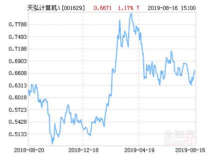 天弘中证计算机指数A净值上涨4.90% 请保持关注