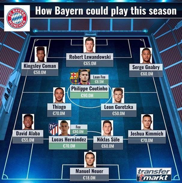 德转预测拜仁本赛季主力阵容:库鸟身价最高