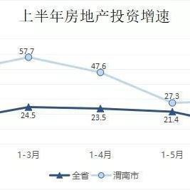 渭南权威发布——上半年渭南房地产开发平稳发展