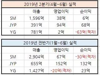 Big Hit娱乐靠BTS收入狠甩三大社!事业版图大开要拍防弹韩剧?