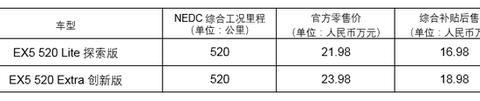 威马EX5 520续航版上线 补贴后售价16.98万元起