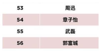 福布斯公布中国名人榜!两名运动员入入选,武磊榜上有名