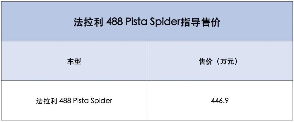 售价449.9万元!法拉利488 Pista Spider正式上市!
