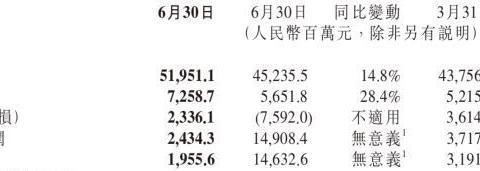 """手机硬件毛利率 8.1%,小米该重新定义""""极致性价比""""了"""