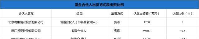东风出资5.94亿 设立新能源汽车产业基金