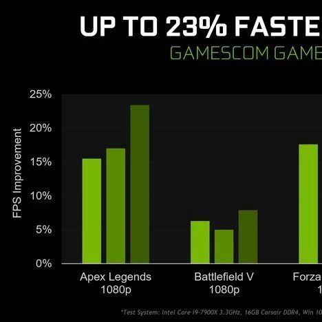 NVIDIA发布重大显卡驱动更新 | 对新锐龙支持更好的微星B450M主板上市【超能简讯】