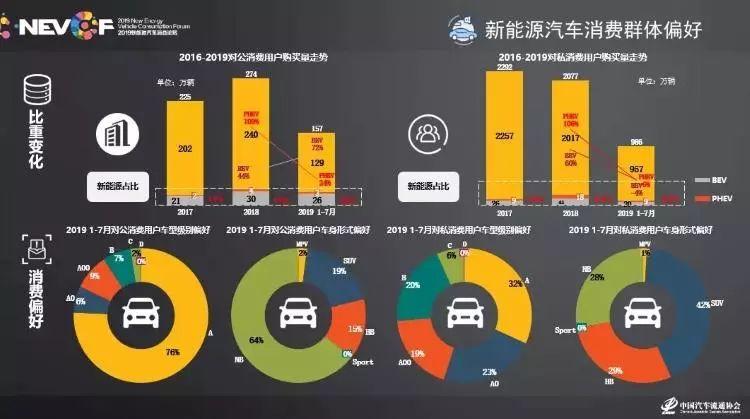 2019新能源车市场研究报告:80后是主力,电池故障依旧是痛点!