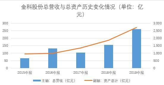 金科股份发布半年报:资本结构优化  盈利能力大幅提升