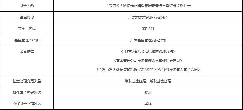 赵杰接替季峰担任广发基金两只产品基金经理