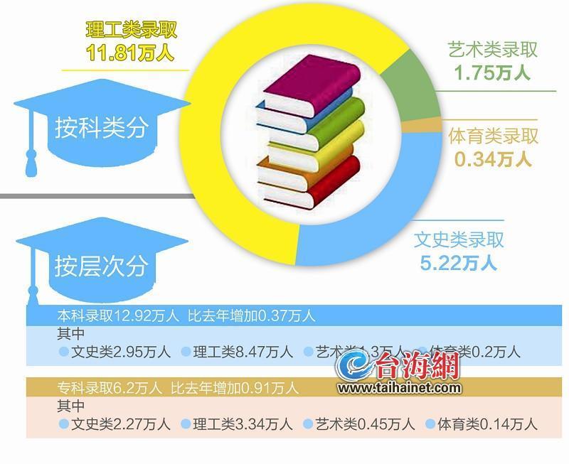 今年闽高招录取19.12万人 北大、清华在我省录取人数创历史新高