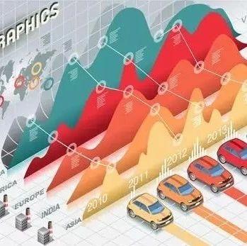 19家全球大型汽车零部件企业2019第二季度业绩
