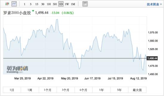 美股止步三连阳,能否继续上涨全看罗素2000指数和鲍威尔?