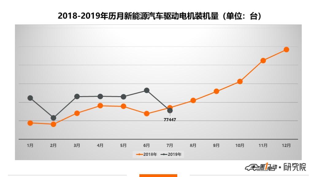 驱动电机:采埃孚、大众、日本电产挺入Top 10,外资企业占比28%