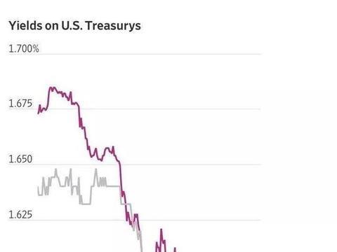 全球经济衰退征兆初现,保护好你的饭碗!