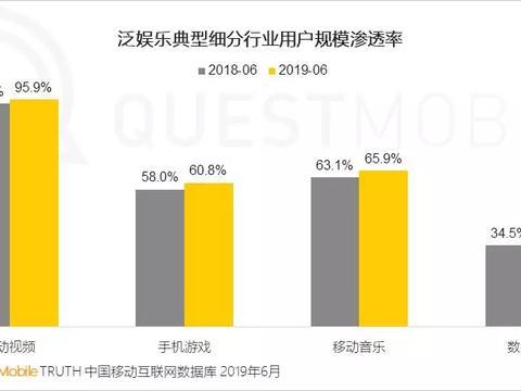 互联网移动用户数量减少,快手入局导致直播行业竞争更加激烈